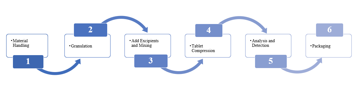 Coated-Tablets