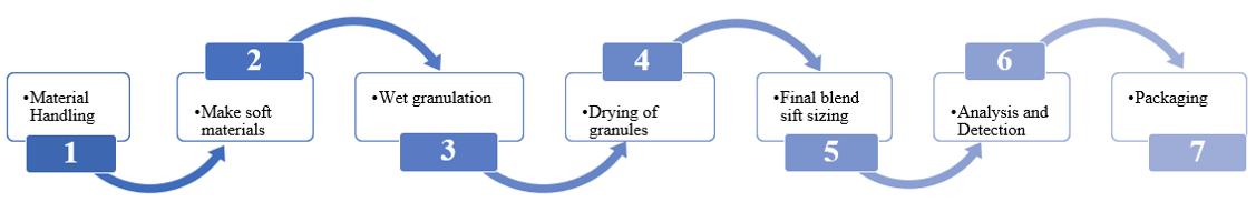 Granules.