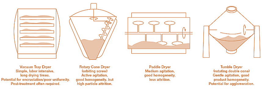 Common types of contact drying equipment.