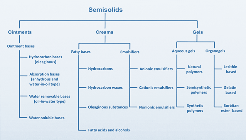Semi-solids Dosage Forms